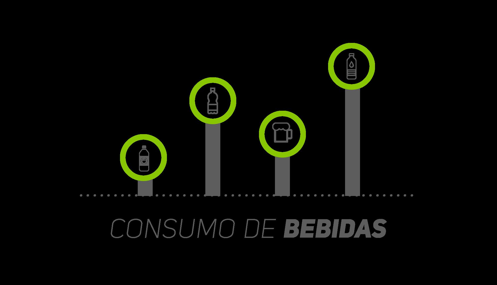 Consumo de Bebidas 2015