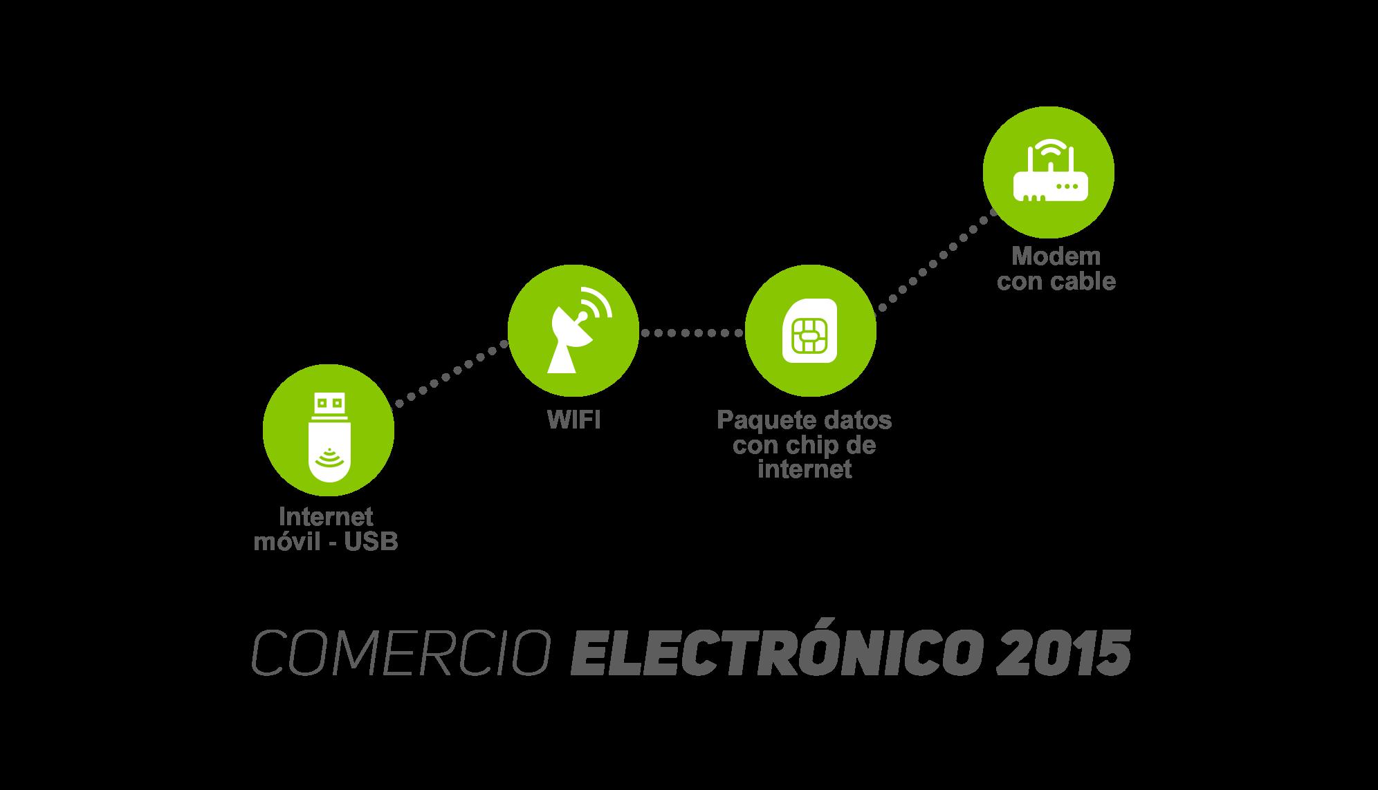 Comercio Electrónico 2015