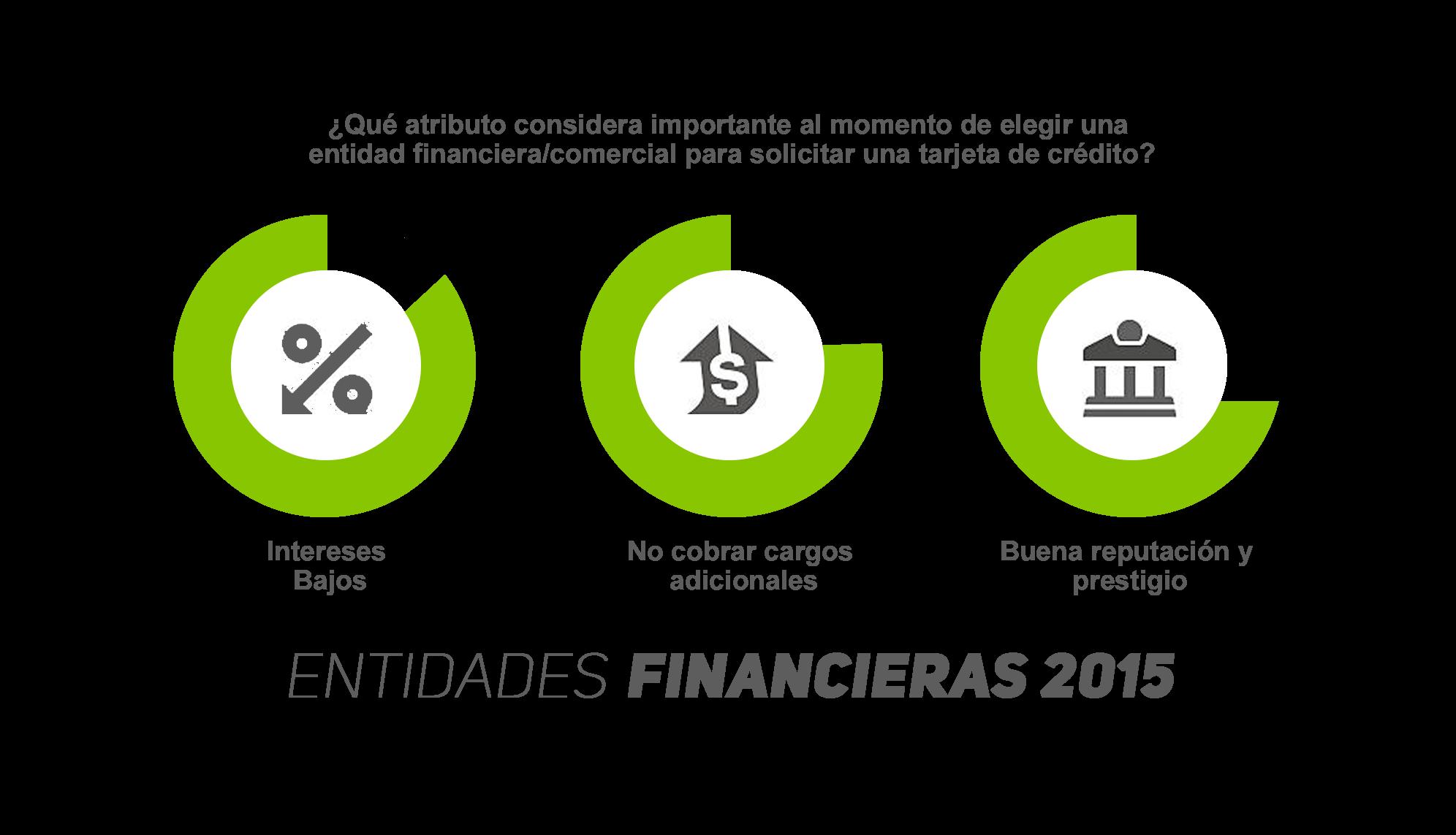Entidades Financieras 2015
