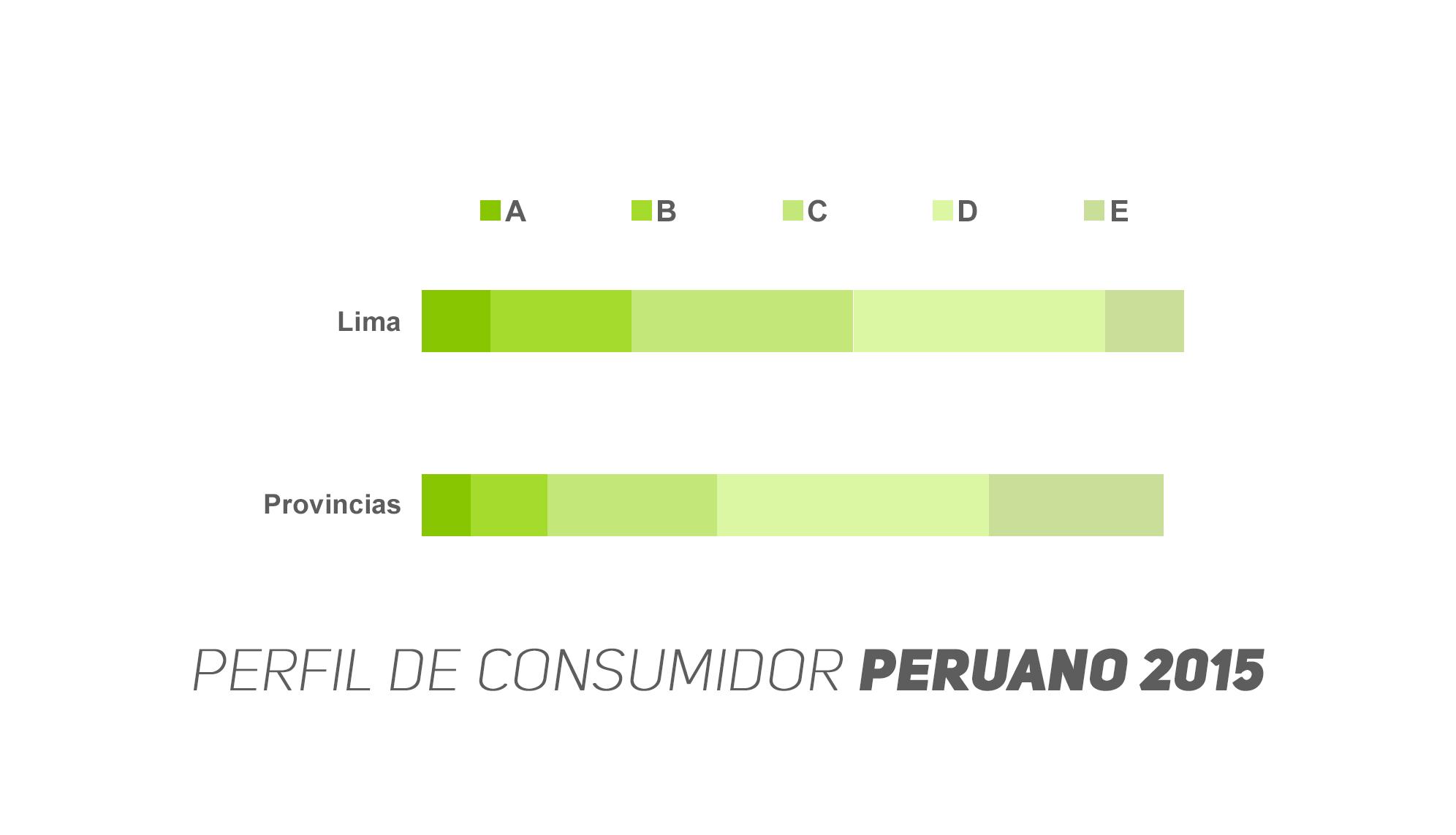 Perfil del Consumidor Peruano 2015