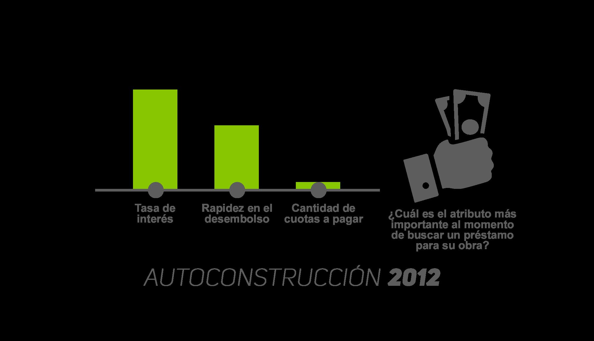 Autoconstrucción 2012