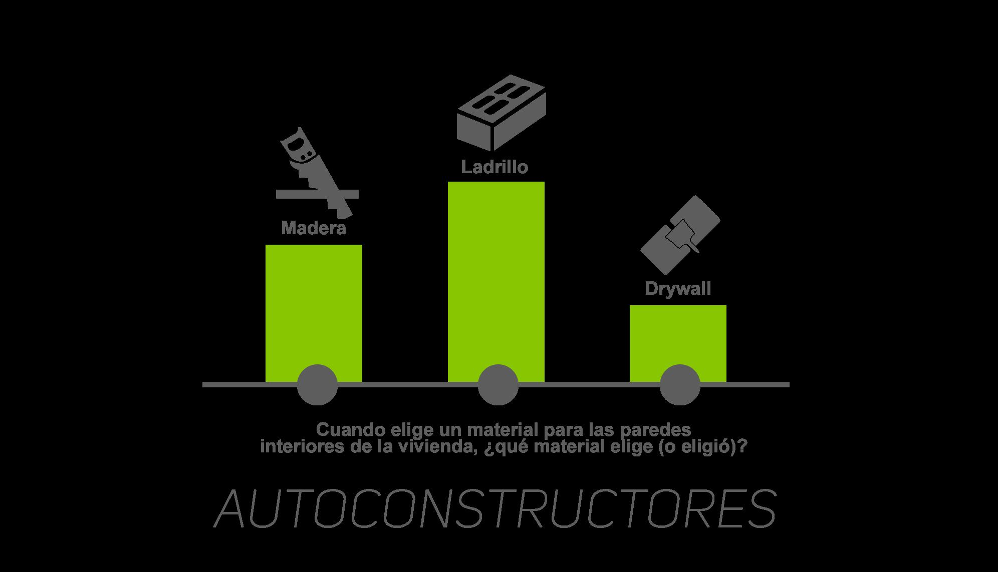 Autoconstrucción 2016