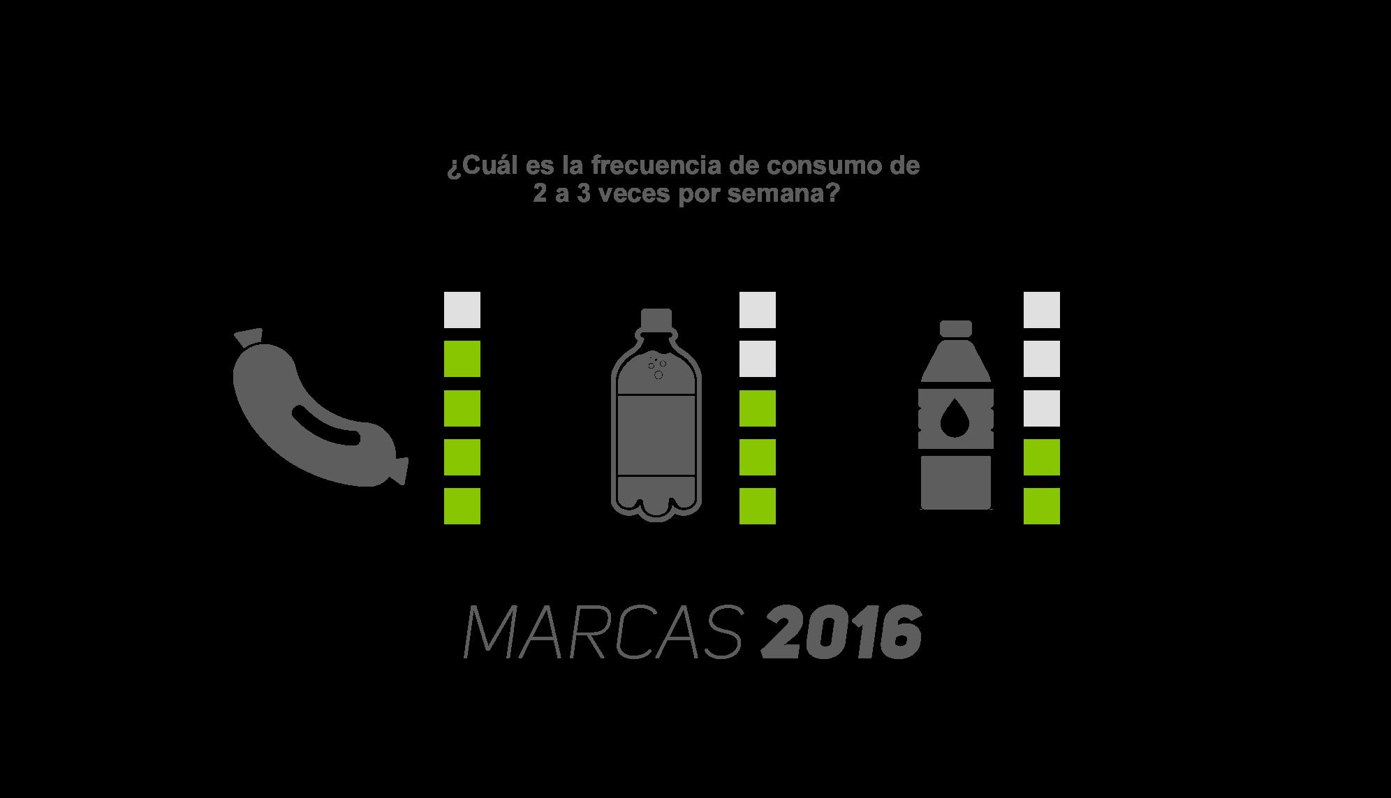 Las Marcas en el Perú 2016