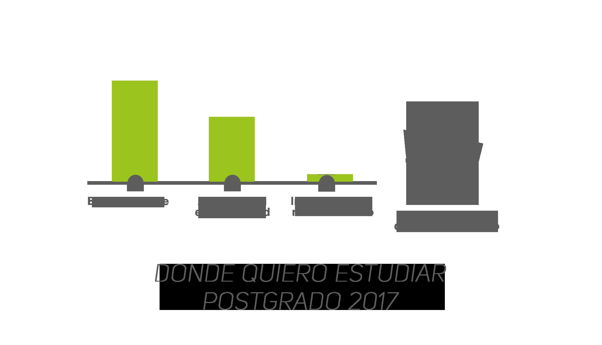 Dónde quieren estudiar los peruanos – Postgrado 2017