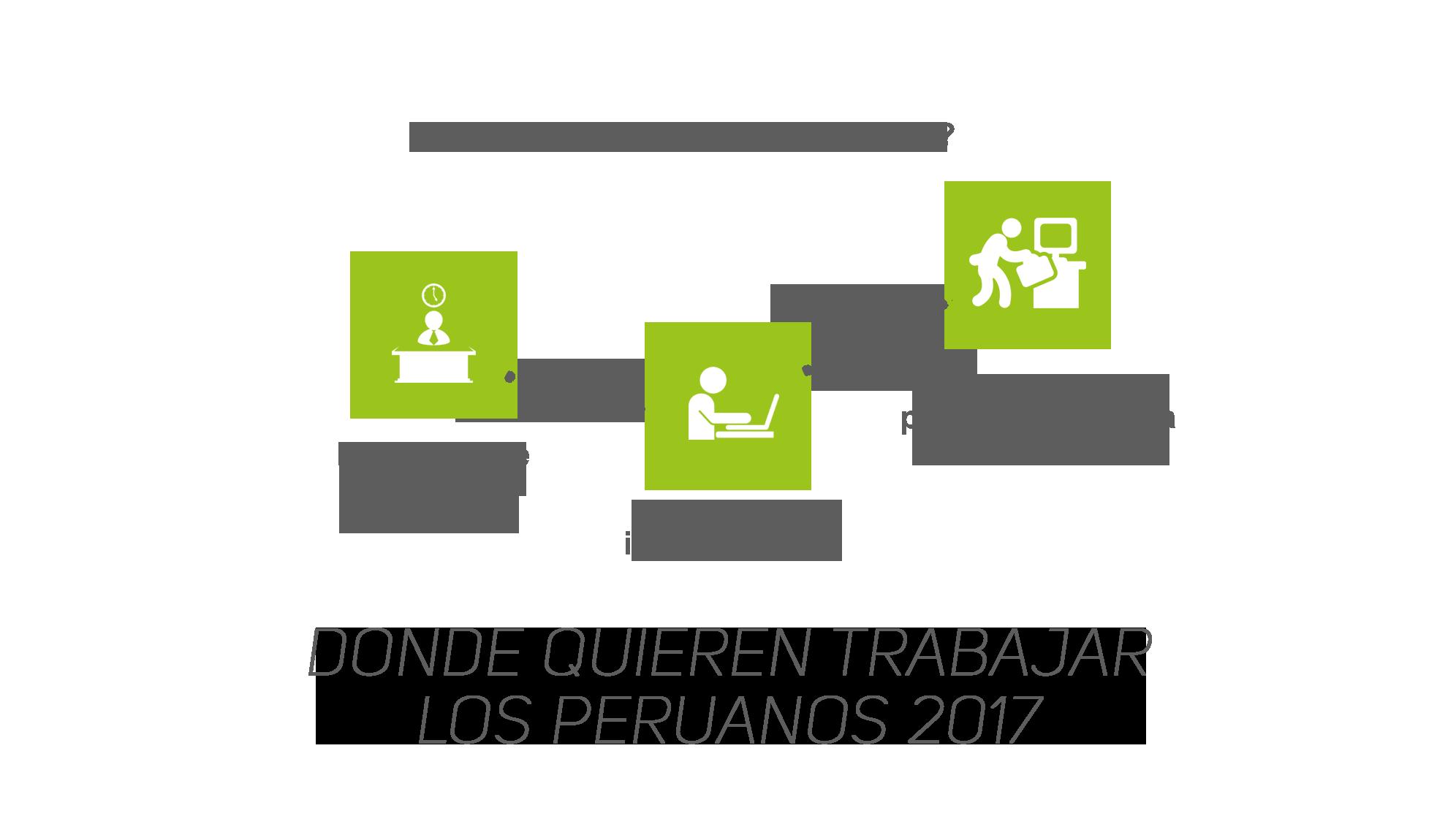 Dónde quieren trabajar los peruanos 2017